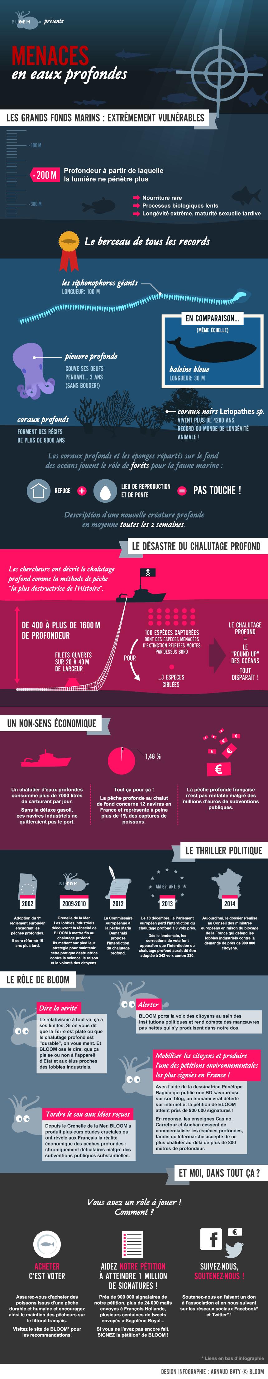 infographie-menaces-en-eaux-profondes-v4